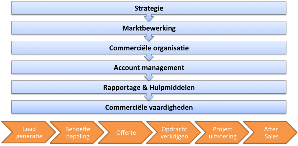 Commercieel model voor de sales scan